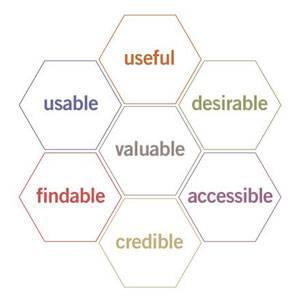 Peter Morville honeycomb diagram
